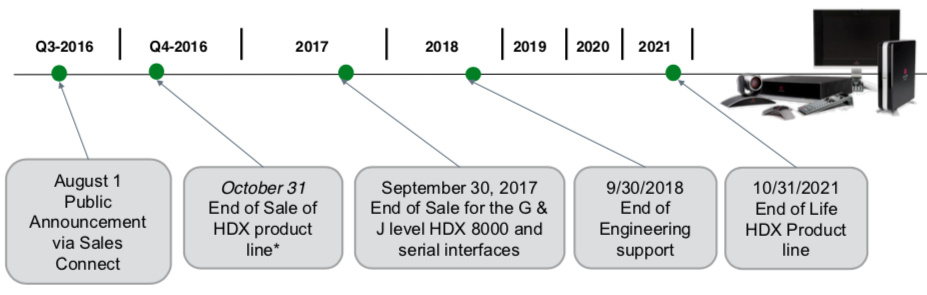 HDX End of Life roadmap