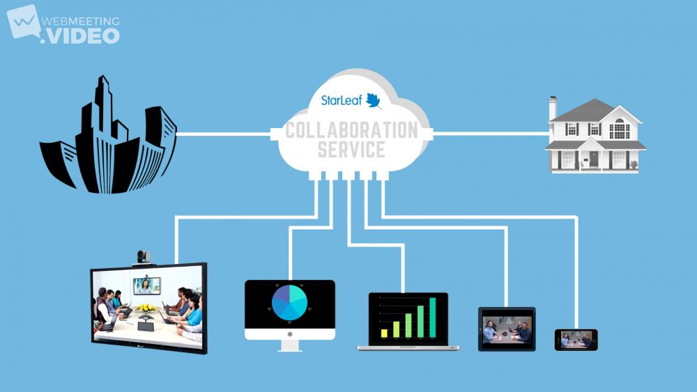 Komunikácia v cloude