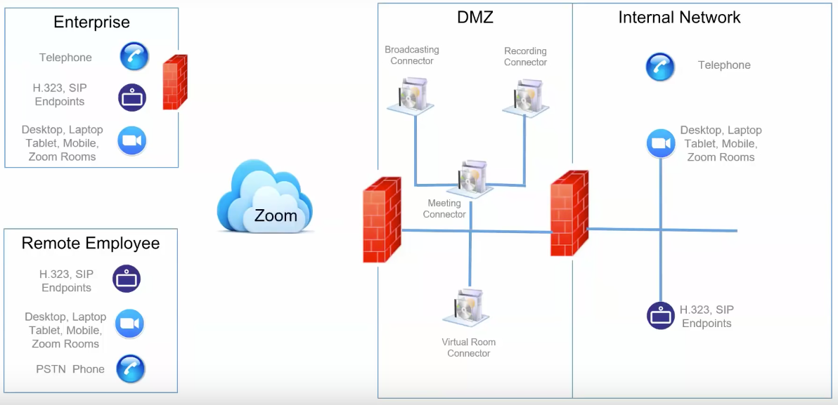 Zoom On-premise architecture