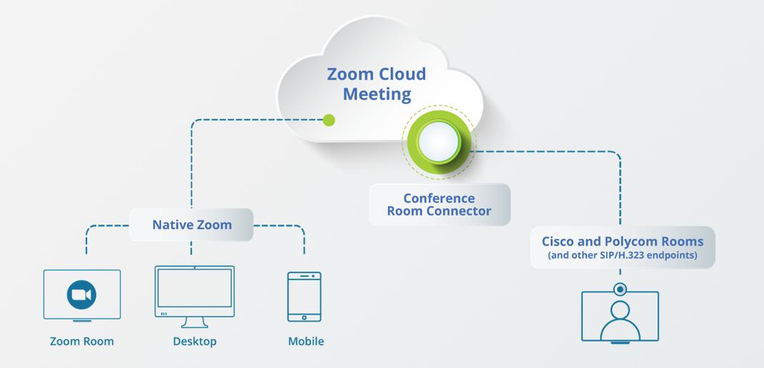 Zoom Room Connector scheme