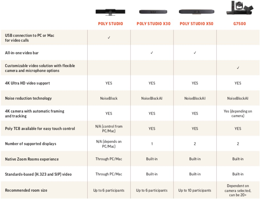 Poly Studio Comparison table